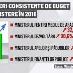 Opoziția pune frână dezbaterii proiectului de buget pe 2018